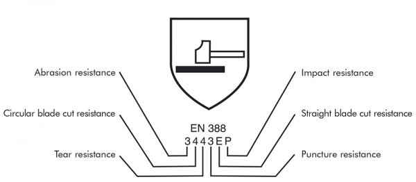EN388:2016 Glove Standards